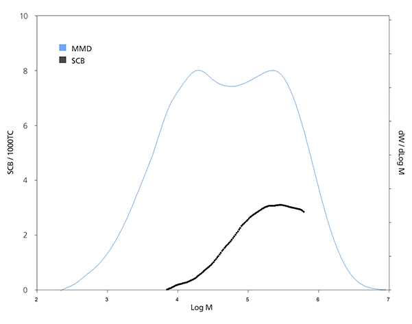 Graph showing molecular weight distribution and chemical composition distribution of bimodal HDPE with very low comonomer content
