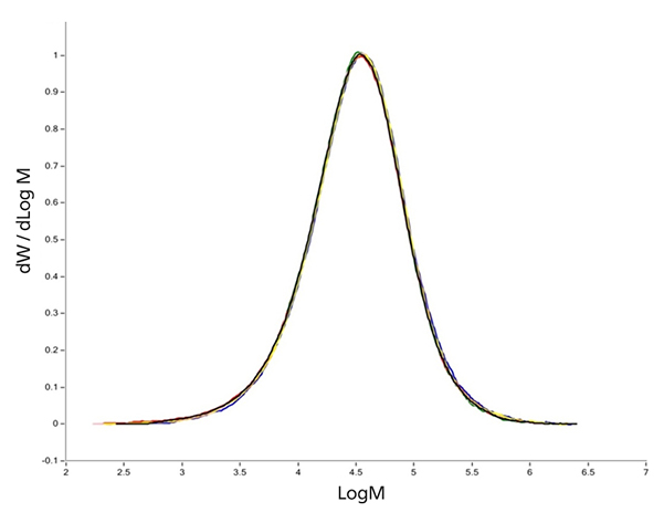 Graph showing the reproducibility in molecular weight distribution of seven different injections of PE copolymer analyzed by GPC under standard conditions with IR detector.