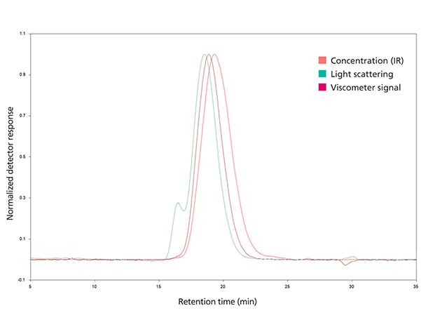 Chromatogram of GPC/SEC analysis by triple detector.