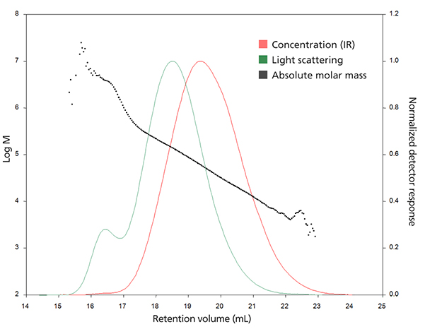 Graph showing the absolute molar mass vs retention volume by combined light scattering and IR concentration detectors in GPC