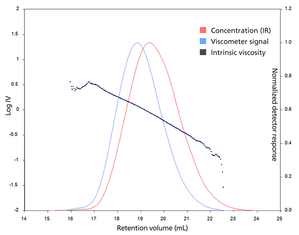 Graph showing intrinsic viscosity vs. retention volume from specific viscosity and IR concentration detectors in GPC