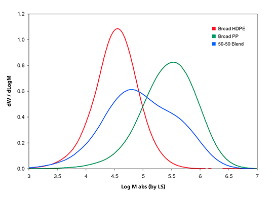 Graph showing the Molar Mass Distribution curves of broad HDPE, broad PP, and a 50-50 blend