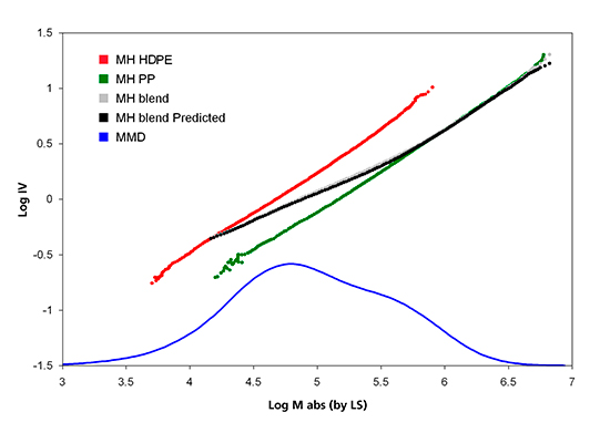 Graph showing Mark-Houwink plot of homopolymer PP, HDPE, and their blend.