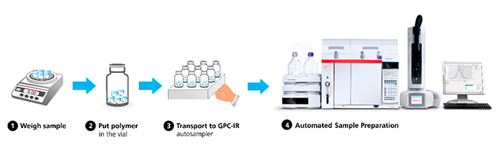 diagram showing the automated sample preparation process of GPC-IR in which the only manual task is weighing the sample
