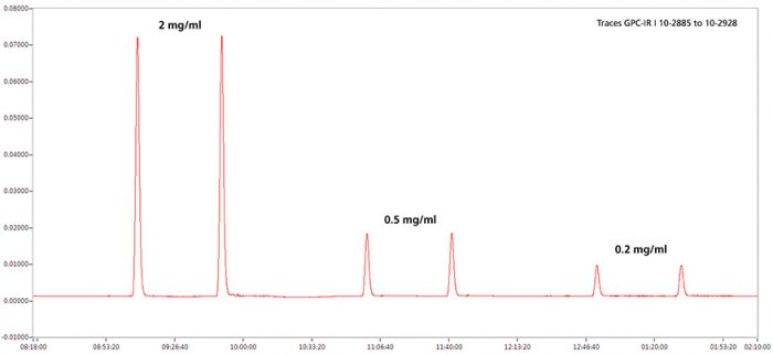 chromatogram of PE copolymer sample analyzed by GPC-IR with varying concentrations