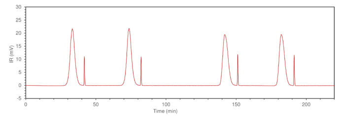 GPC chromatogram showing the baseline stability of the Infrared detector