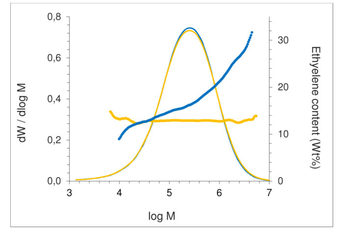 Graph showing GPC analysis results of two ethylene-propylene copolymers with similar MMD but distinct ethylene distributions