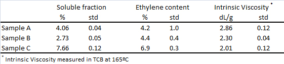 Soluble fraction, total ethylene content and Intrinsic Viscosity for three different PP products.