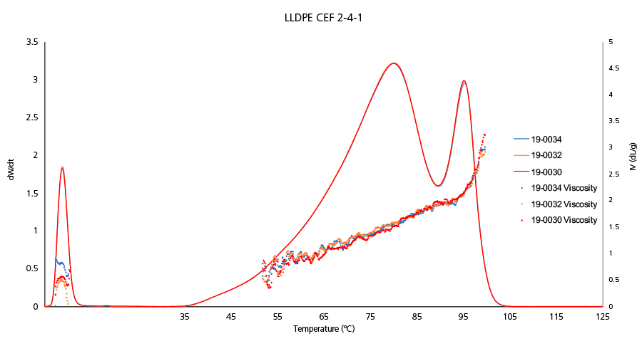 CEF Results of a LLDPE: Viscosity Measurement
