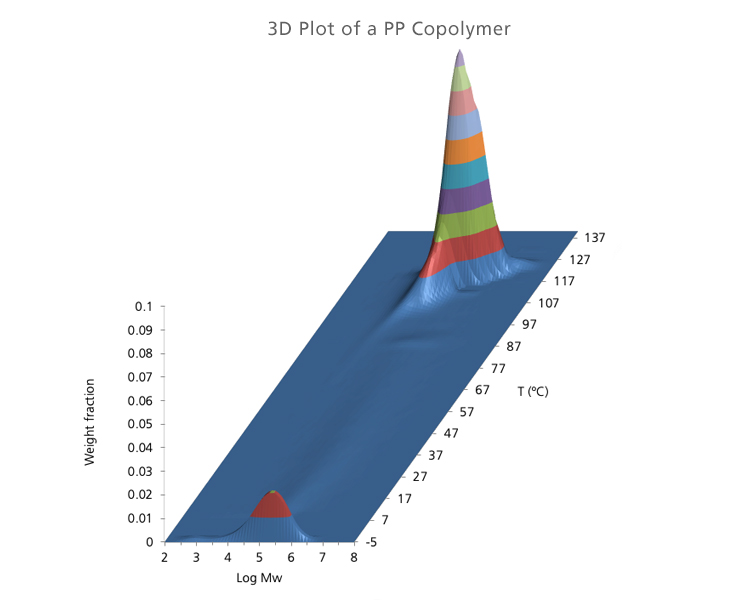 Bivariate Distribution of a PP Copolymer by CFC