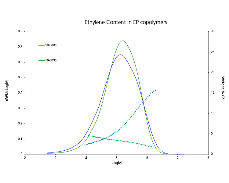 Ethylene Content in EP Copolymers analyzed by GPC-IR