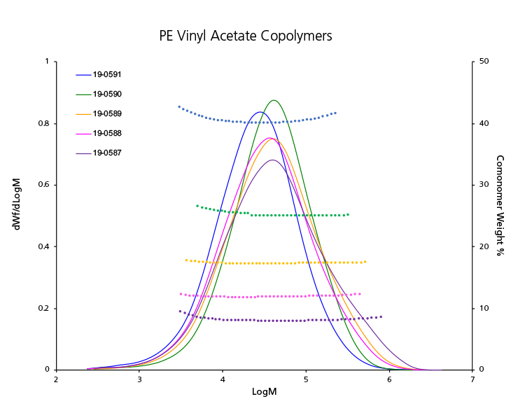 PE Vinyl Acetate Copolymers analyzed by GPC-IR