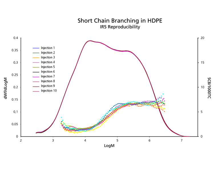 Short Chain Branching in HDPE analyzed by GPC-IR