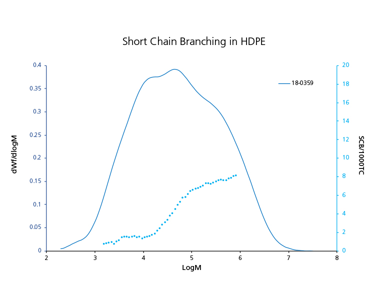 Short Chain Branching in HDPE analyzed by GPC-QC