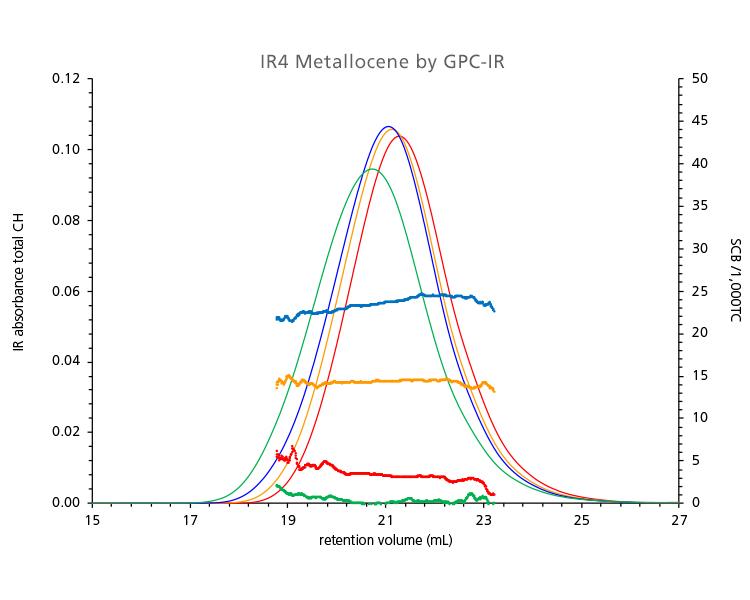 IR4 Metallocene by GPC-IR