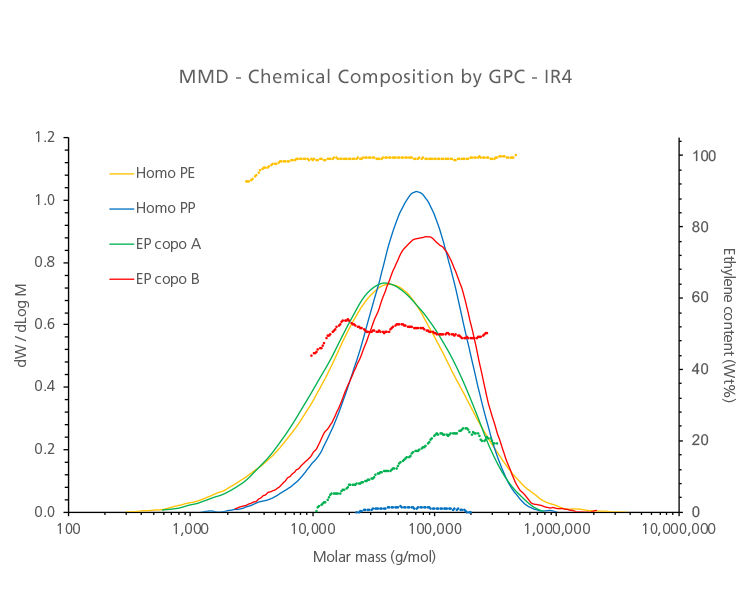 MMD-Chemical Composition by GPC-IR4