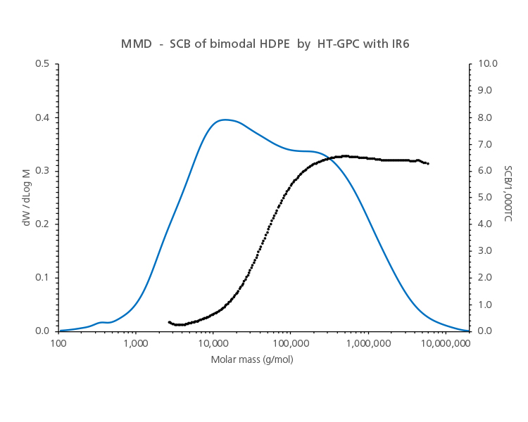 MMD-SCB of bimodal HDPE by HT-GPC with IR6