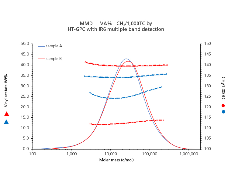MMD-VA% CH3/1000 TC by HT-GPC with IR6 multiple band detection