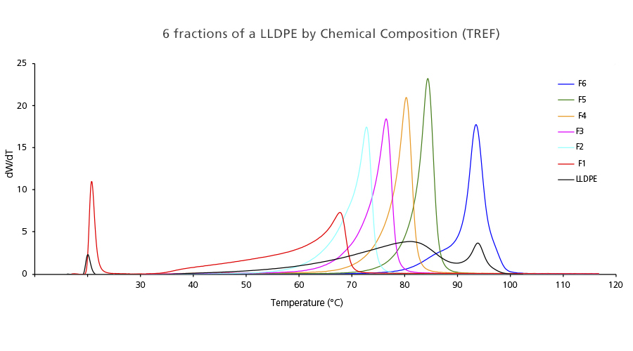 6 Fractions of a LLDPE by Chemical Composition (TREF) obtained by PREP C20
