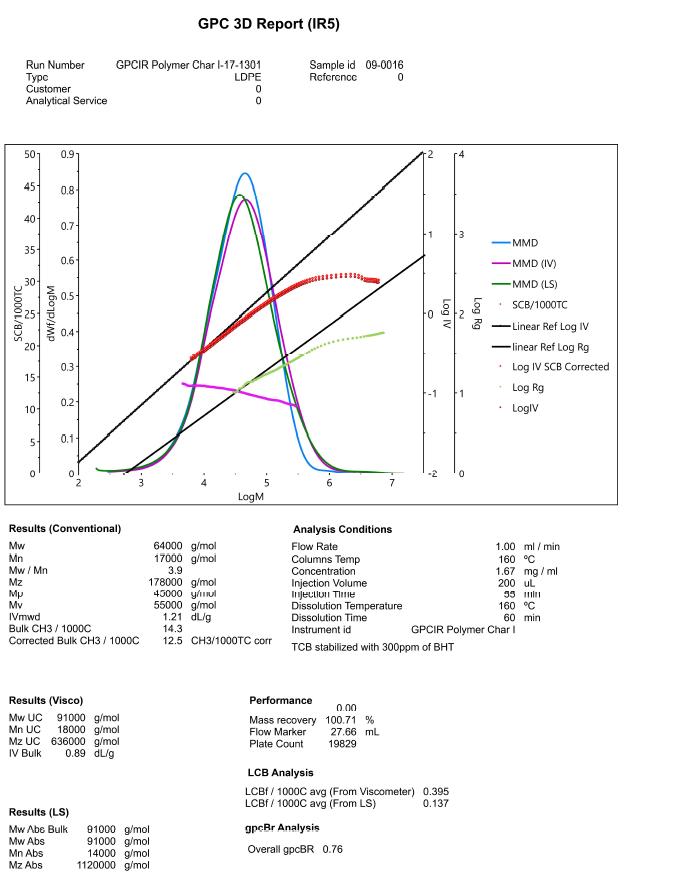 GPC-IR 3D Report (IR5)