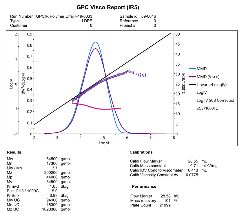 GPC-IR Viscosity Report (IR5)