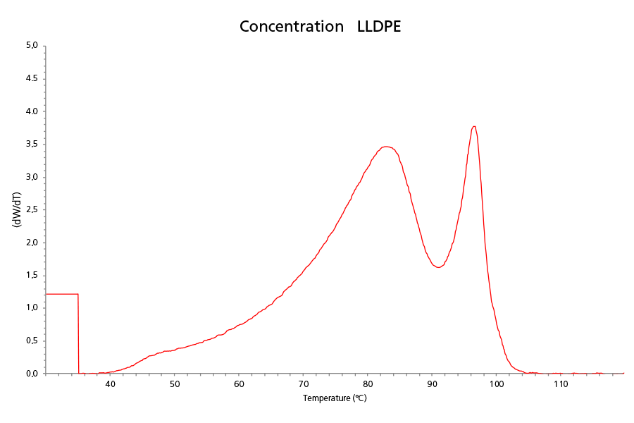 Concentration Curve of an LLDPE by TREF