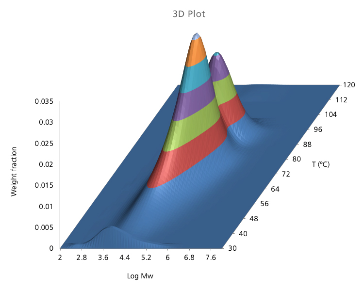 3D Plot of a PE Copolymer by CFC