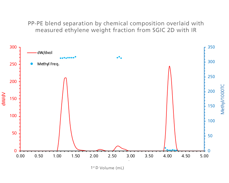 1st dimension (recovered profile), with IR detection of methyl frequency