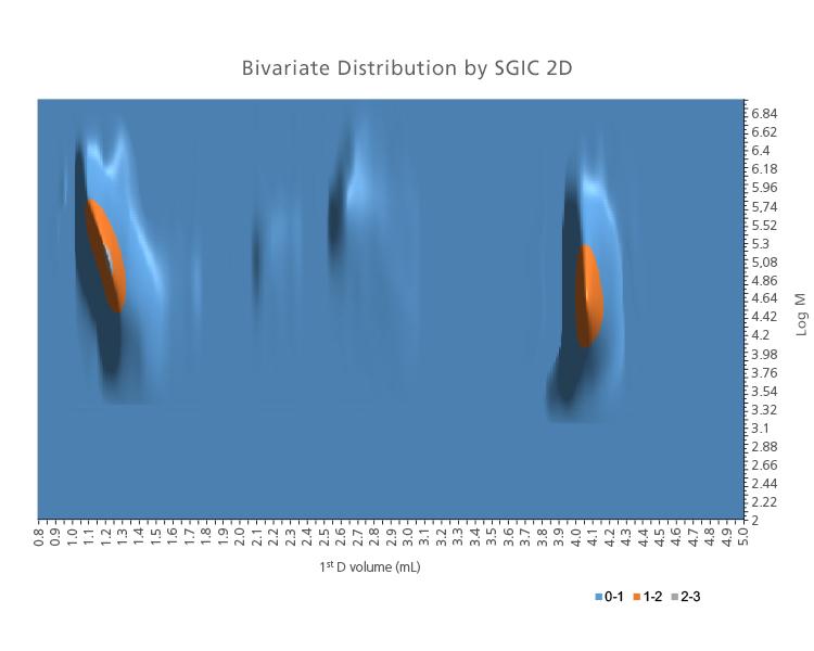 2-D contour plot