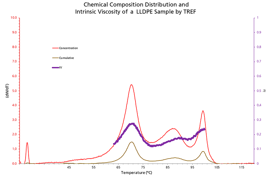 Chemical Compostion Distribution and Intrinsic Viscosity of a LLDPE Sample by TREF