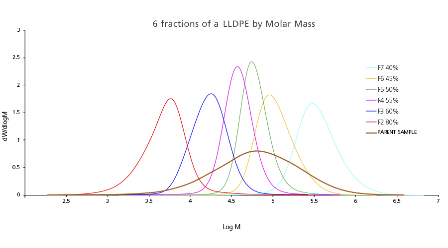 Molar mass obtained by GPC-IR of the 6 fractions