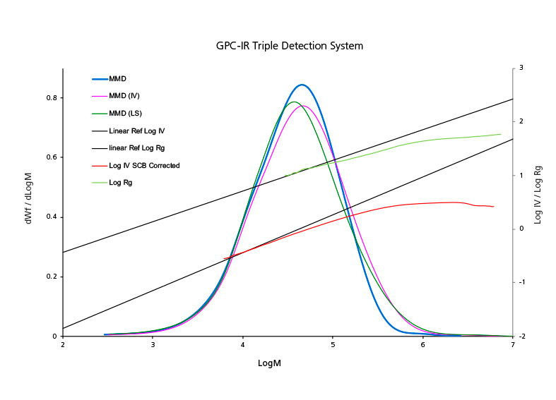 GPC-IR Triple Detection System