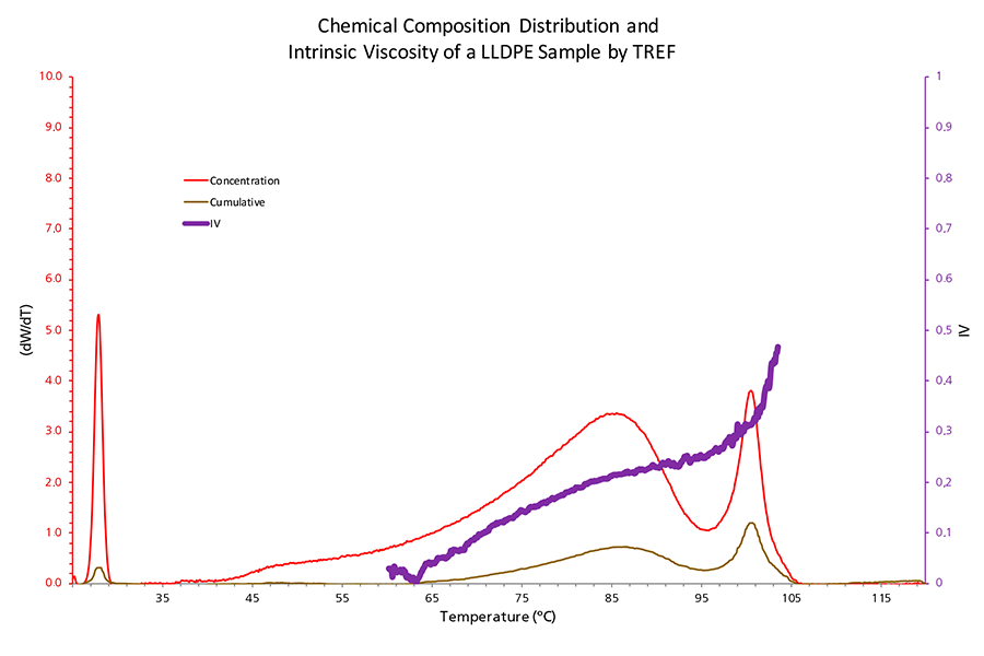 Chemical Composition Distribution and Intrinsic Viscosity of a LLDPE by TREF