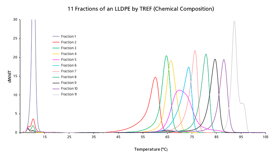 11 Fractions of a LLDPE by TREF (Chemical Composition) obtained by PREP C20