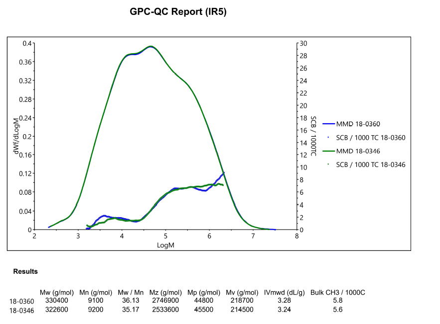GPC-QC Report Overlay (IR5)