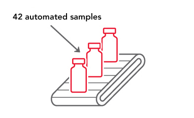 Automated analysis of up to 42 samples