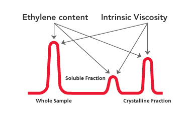 Additional Ethylene content and intrinsic viscosity information
