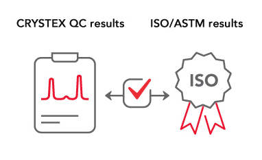 Excellent correlation with the ISO/ASTM standard methods