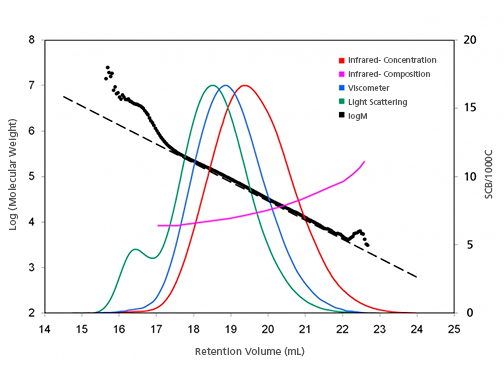Graph showing the results of a SEC analysis with triple-detector configuration. Concentration, composition, viscometer, light scattering and logM results.