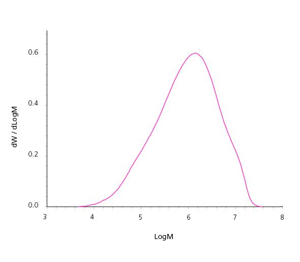 Graph of molecular weight distribution of ultra high molar weight polyethylene sample