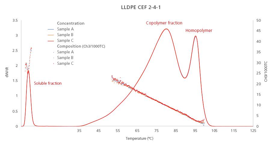 graph of ethylene-octene copolymer (LLDPE) analyzed by CEF technique