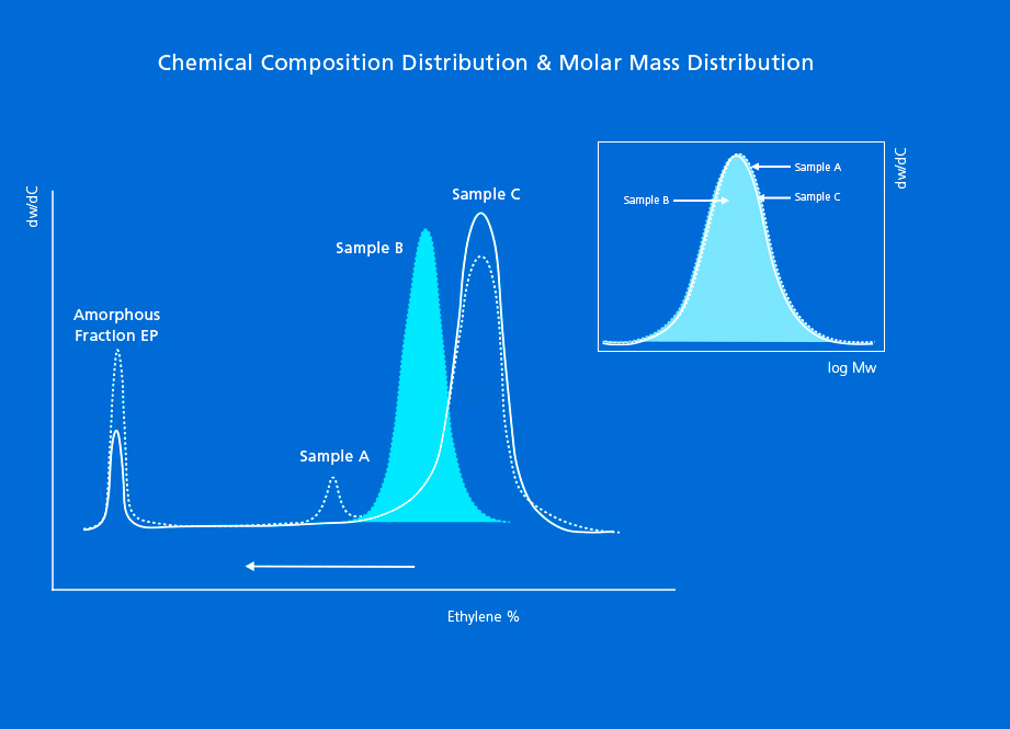 graphs showing chemical composition distribution and molecular weight distribution of a polypropylene copolymer