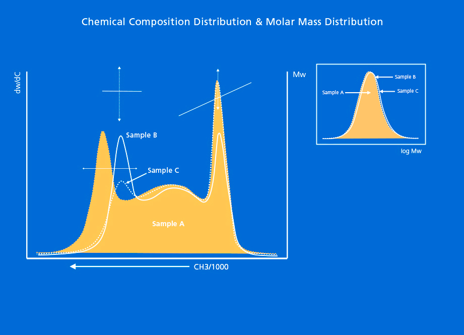 graphs showing chemical composition distribution and molecular weight distribution of a multicatalyst/multireactor polyolefin