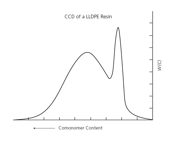 Chemical Composition Distribution of an LLDPE resin
