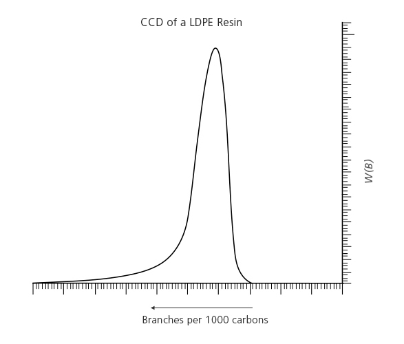 Chemical Composition Distribution of a LDPE resin